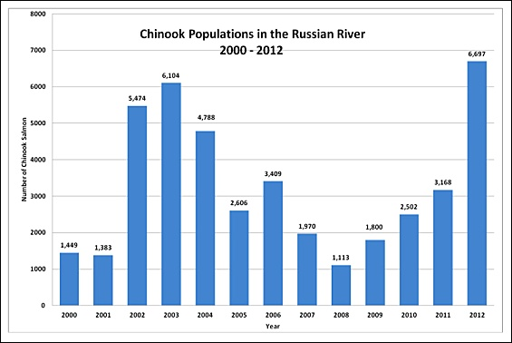 RR-chinook-population-with-numbers_2000-2012