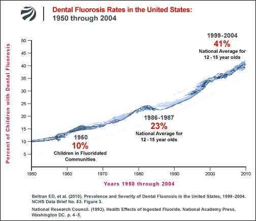 chart_dental-fluorosis-rates_US